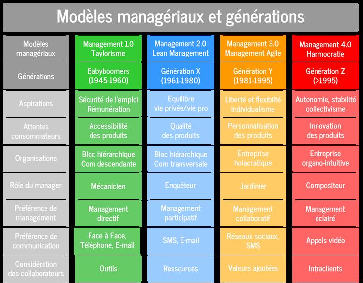 Comment manager la génération Z? Zoom sur l'Harmocratie.